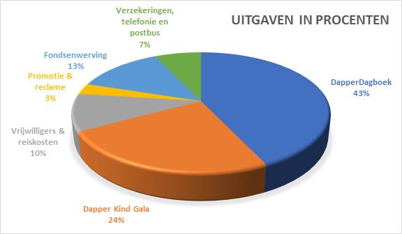 Uitgaven in procenten